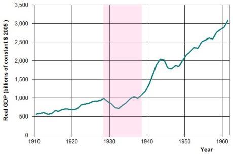 Comportamiento del PIB. Fuente Wikipedia.